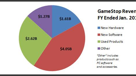 GameStop Revenue