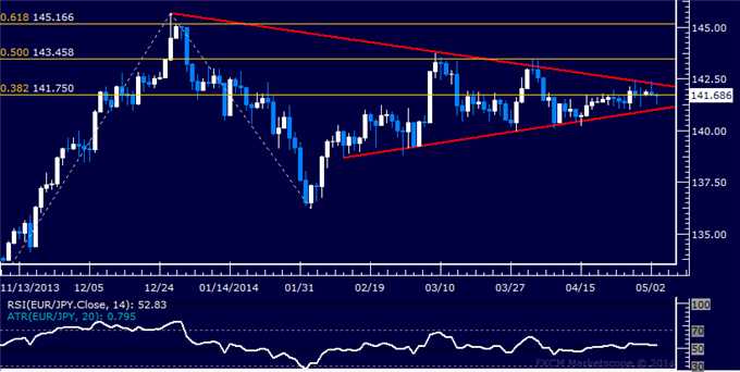 dailyclassics_eur-jpy_body_Picture_12.png, Forex: EUR/JPY Technical Analysis – Resistance Just Below 140.00