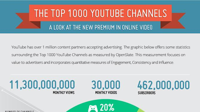 Tumblr Is for Fashion, YouTube Is for Music [INFOGRAPHIC]