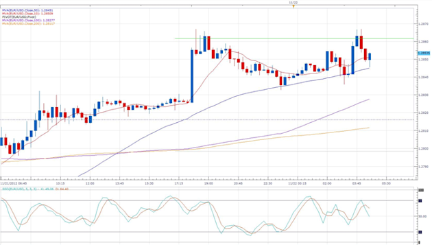 Forex_News_PMI_Sees_Euro-Zone_Output_Rebounding_From_3-Year_Low_body_eurusd_daily_chart.png, Forex News: PMI Sees Euro-Zone Output Rebounding  From ...