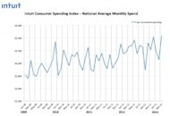 New Intuit Data Confirms Americans' Spending Up 9 Percent Since 2009 image National Average Monthly Spend  Graph 1 300x206