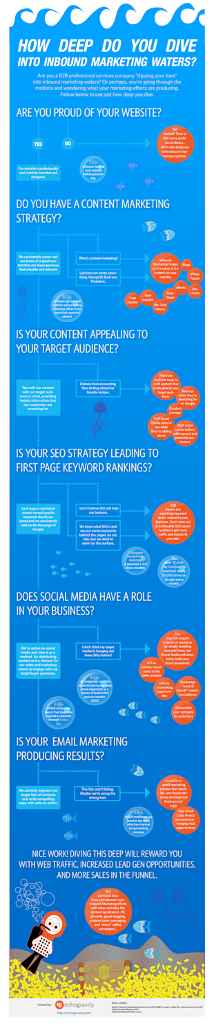 How Deep Do You Dive Into Inbound Marketing Waters? [Infographic] image How Deep Do You Dive Into Inbound Marketing Waters