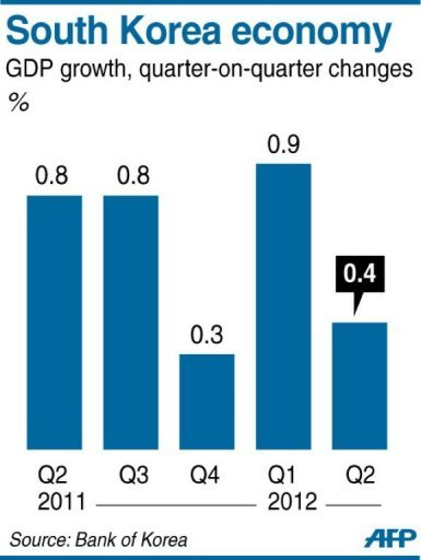 Graphic charting South Korea's GDP growth
