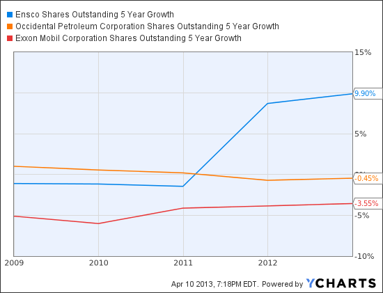 ESV Shares Outstanding 5 Year Growth Chart