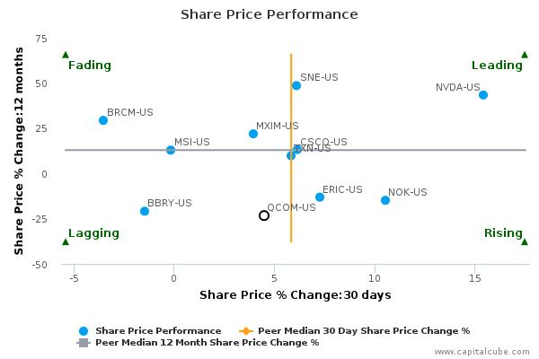 QUALCOMM, Inc. breached its 50 day moving average in a Bullish Manner : October 9, 2015