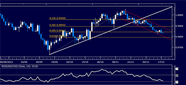 Forex_Analysis_USDCAD_Classic_Technical_Report_12.18.2012_body_Picture_1.png, Forex Analysis: USD/CAD Classic Technical Report 12.18.2012