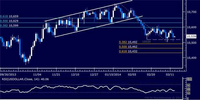 Forex_US_Dollar_Range_Persists_SPX_500_at_Risk_of_Deeper_Losses_body_Picture_5.png, US Dollar Range Persists, SPX 500 at Risk of Deeper Losses