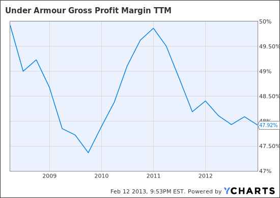 UA Gross Profit Margin TTM Chart