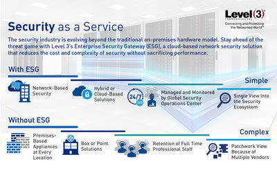 The security industry is evolving beyond the traditional on-premises hardware model to Security as a Service. Level 3 Communications launched Enterpri...