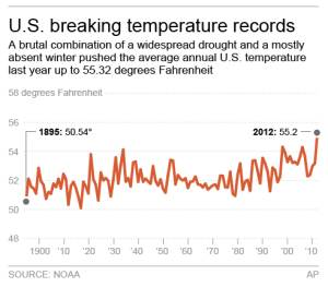 US seared during hottest year on record by far