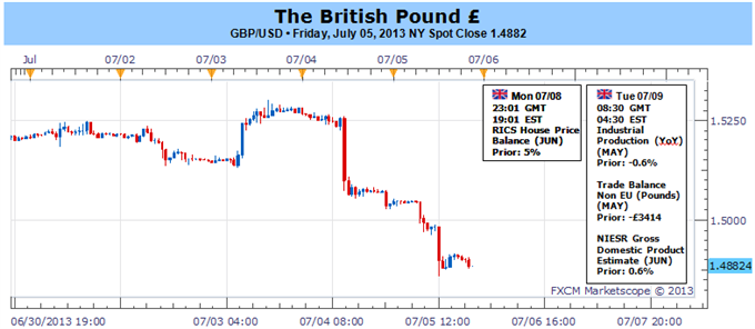 British_Pound_Holds_Key_Support-_Lacks_Direction_Ahead_of_BoE_Minutes_body_Picture_1.png, British Pound Holds Key Support- Lacks Direction Ahead of Bo...