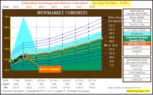 NewMarket Corp: Fundamental Stock Research Analysis image NEU5