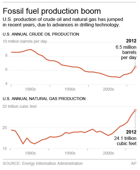 Graphic shows U.S. annual production of crude oil and natural gas since