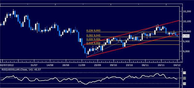 Forex_Analysis_Dollar_Breaks_Down_But_SP_500_Drop_May_Cap_Weakness_body_Picture_4.png, Forex Analysis: Dollar Breaks Down But S&P 500 Drop May Cap Wea...