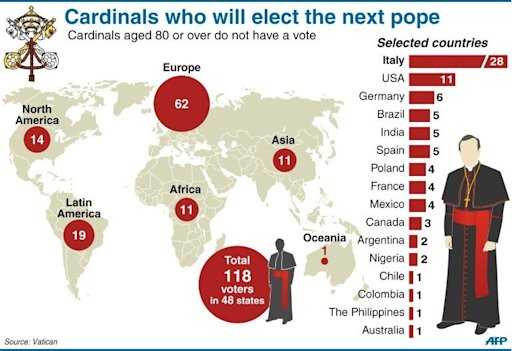 photo_1360807189934-2-HD - Demographics of Cardinals who will Vote this coming March 2013 Conclave - Talk of the Town