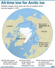 Graphic showing the extent of Arctic sea ice, at its lowest in September since records began in 1979