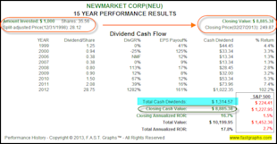 NewMarket Corp: Fundamental Stock Research Analysis image NEU2