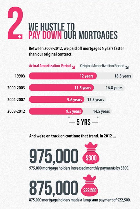 We're paying off our mortgages …