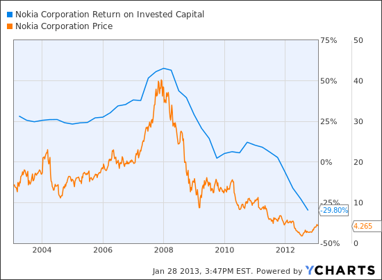 NOK Return on Invested Capital Chart