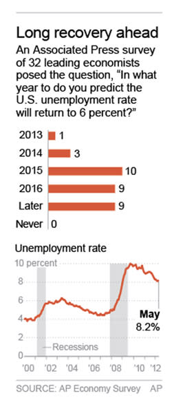 Graphic shows results of the AP Economy Survey and the U.S. unemployment rate since