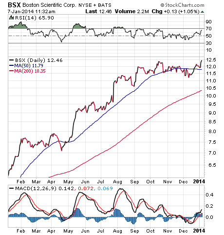 BSX Stock Chart
