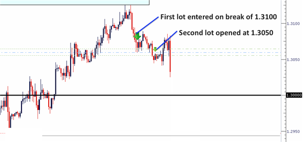 The_Life_Cycle_of_A_Winning_Trade_body_Picture_3.png, Learn Forex:  The Life Cycle of a Winning Trade