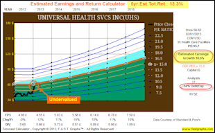 Universal Health Services Inc: Fundamental Stock Research Analysis image UHS5