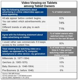 Adult Tablet Owners Prefer to See Video Ads Before Content Begins, According to GfK MRI