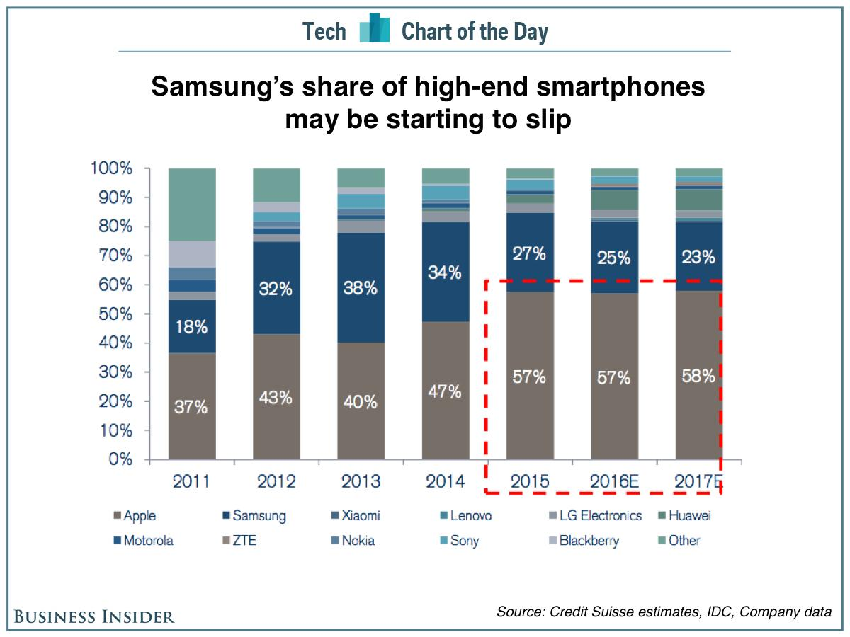 Samsung's share of the high-end smartphone market may be starting to slip
