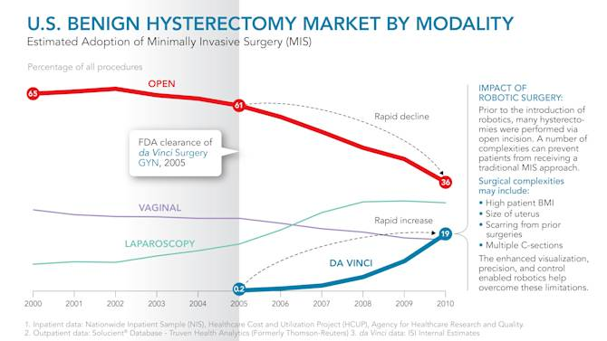 IMAGE DISTRIBUTED FOR DA VINCI SURGERY - In this infographic distributed on Wednesday, Feb. 20, 2013, shown is a graphic representation of the U.S. Benign Hysterectomy Market By Modality from 2000 - 2010. (da Vinci Surgery via AP Images)