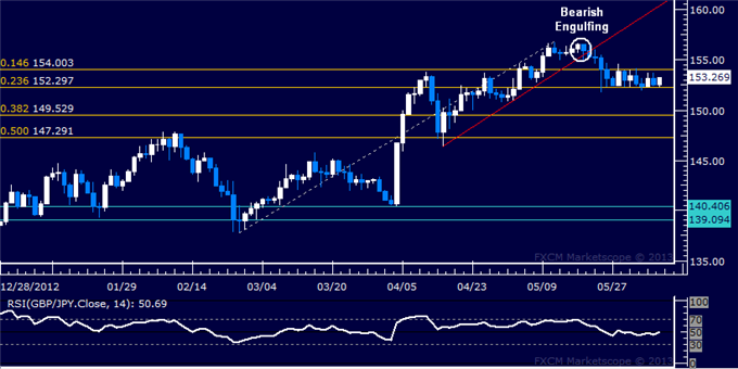 Forex_GBPJPY_Technical_Analysis_06.06.2013_body_Picture_5.png, GBP/JPY Technical Analysis 06.06.2013