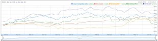 Best  and Worst Performing Cloud Computing Stocks In The First Half Of 2013 image index chart july 5 20131