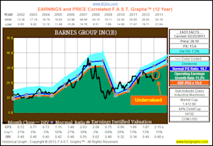 Barnes Group Inc: Fundamental Stock Research Analysis image B1