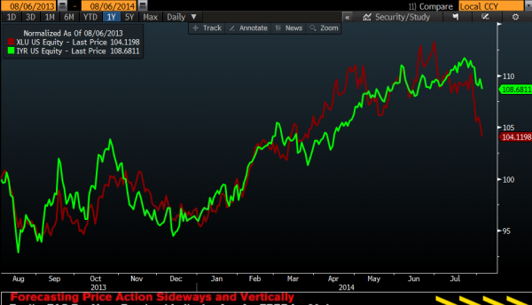 XLU vs. IYR, percentage gain in the past year, Courtesy of Bloomberg
