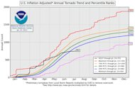 There are fewer tornadoes this year than average.