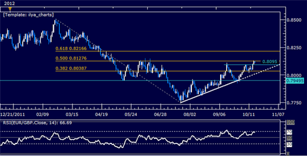 EURGBP_Classic_Technical_Report_10.18.2012_body_Picture_5.png, EURGBP Classic Technical Report 10.18.2012