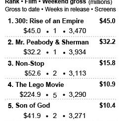 Graphic shows U.S. box office sales for the past weekend; 1c x 4 inches; 46.5 mm x 101 mm;
