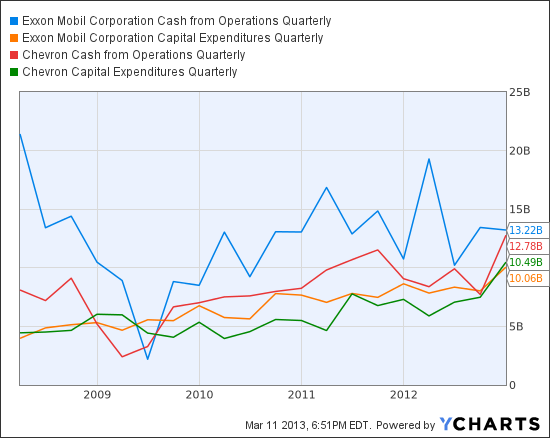 XOM Cash from Operations Quarterly Chart