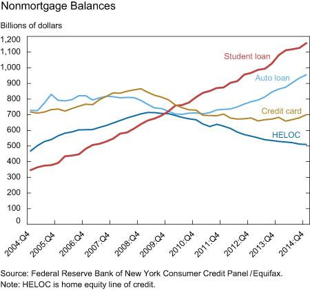 How student-loan debt is dragging down the economy