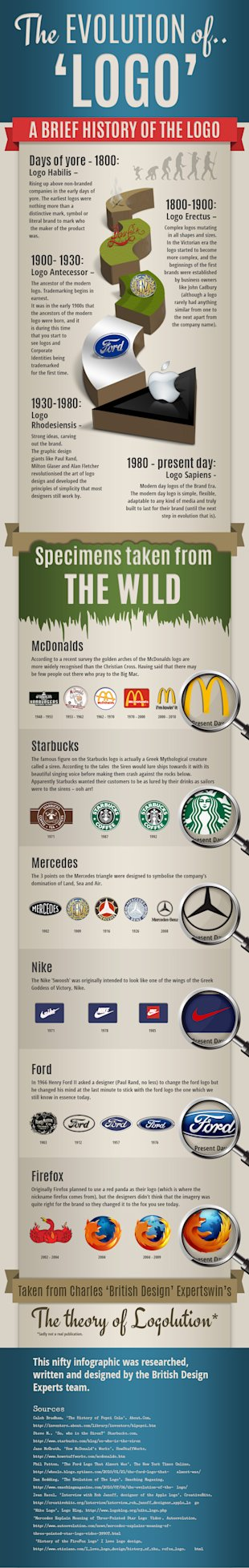 The History of Logo Design & What It Can Teach Us [Infographic] image evolution of logo