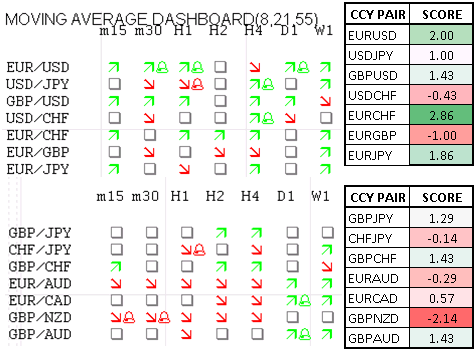 Momentum_Scorecard_Improving_Growth_Prospects_Supports_EURCHF_Gains_body_Picture_1.png, Momentum Scorecard: Improving Growth Prospects Support EUR/CHF Gains