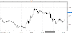 Forex_News_EURUSD_Dips_after_Advance_Retail_Sales_Initial_Jobless_Claims_body_Picture_3.png, Forex News: EUR/USD Dips after Advance Retail Sales, Init...