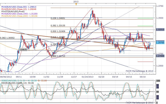 Euro_Rallies_on_Suprising_German_Business_Surveys_body_eurusd_daily_chart.png, Euro Rallies on Surprising German Business Survey
