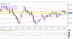 Forex_Euro_Yen_Higher_Against_US_Dollar_to_Start_December_fx_news_currency_trading_technical_analysis_body_Picture_3.png, Forex: Euro, Yen Higher Agai...