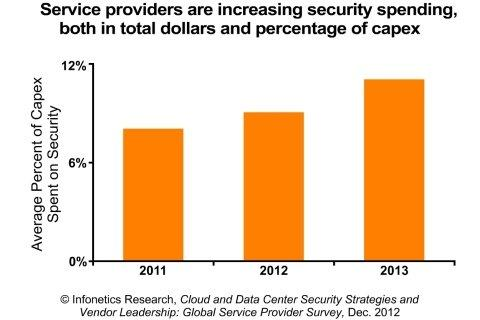 Infonetics: Data Center Security Buyers Wrestling with Network Upgrades and Massive Attack Volume