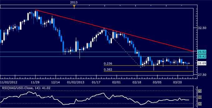 Commodities_Oil_to_Rise_as_Gold_Falls_on_Orderly_Cyprus_Banks_Reopen_body_Picture_5.png, Crude Oil to Rise as Gold Falls on Orderly Cyprus Banks Reope...