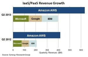 IBM, Microsoft and Google Still Playing Catch-Up With Amazon in the IaaS/PaaS Market