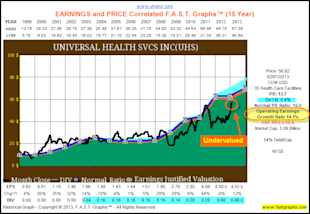 Universal Health Services Inc: Fundamental Stock Research Analysis image UHS1