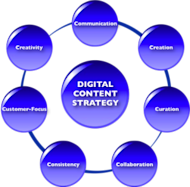 Digital Content Strategy: 7 Rules To Live By image DigitalContentStrategy7Rules 300x295
