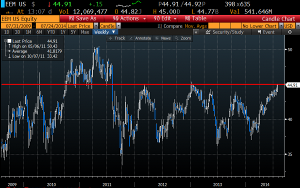 EEM weekly chart, Courtesy of Bloomberg